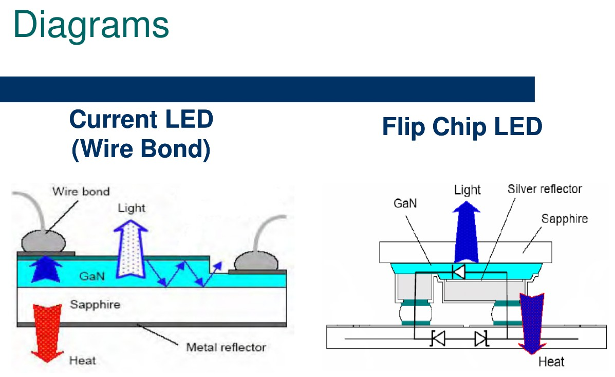 Flip-Chip-Diagram